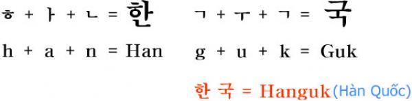 Các nguyên âm và phụ âm trong Tiếng Hàn